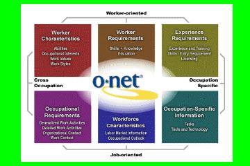 ONET Model