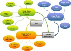 new career planning map
